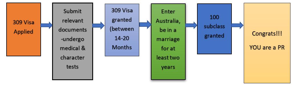 australian-spouse-visa