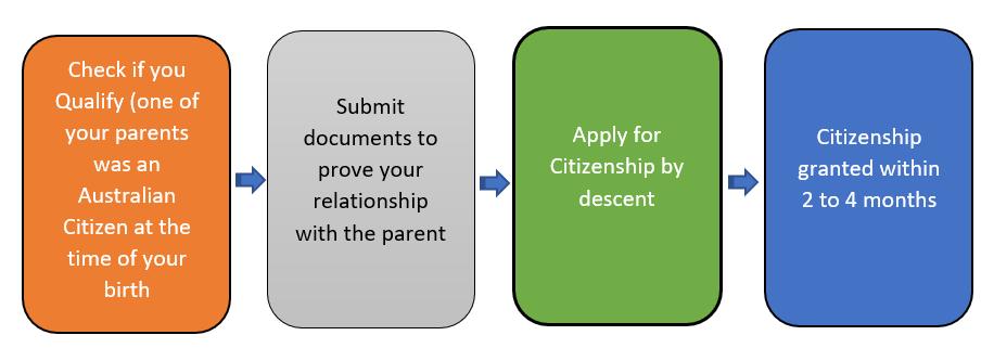 australian-visa-citizenship-by-descent
