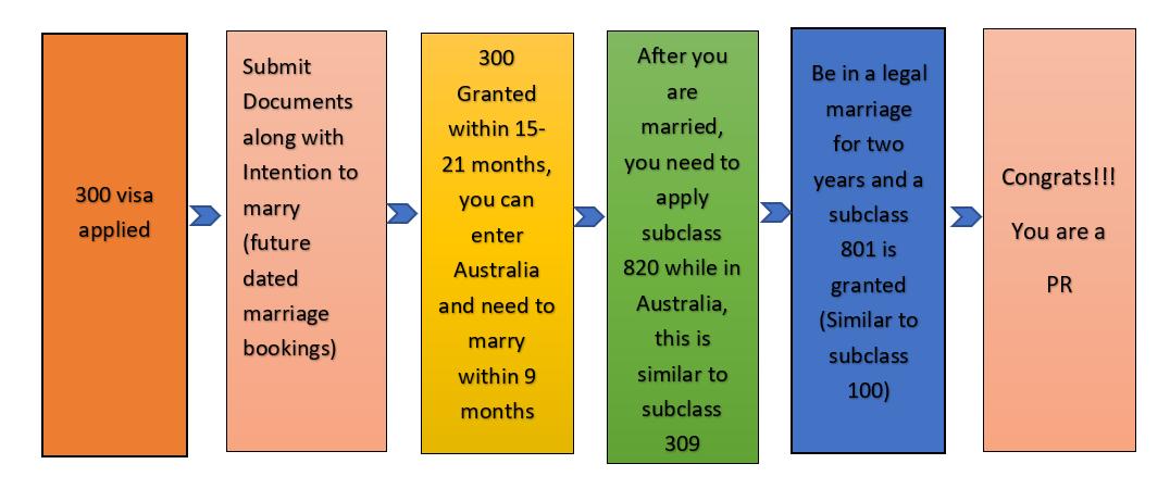 australian-visa-subclass-300